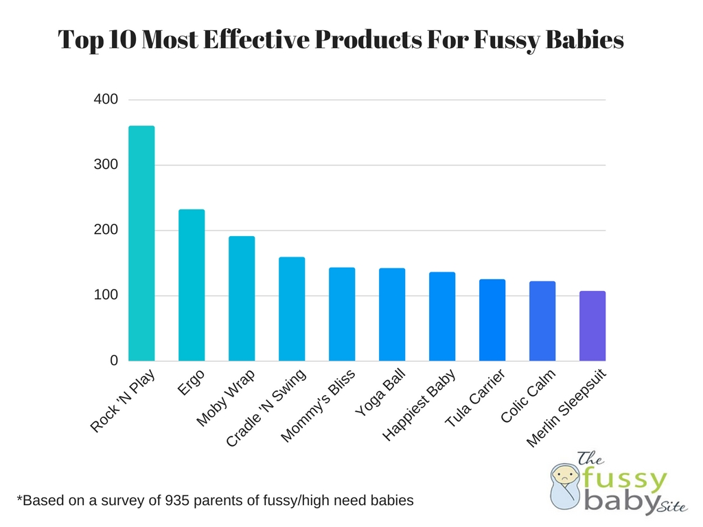Top 10 most effective products fussy high need babies
